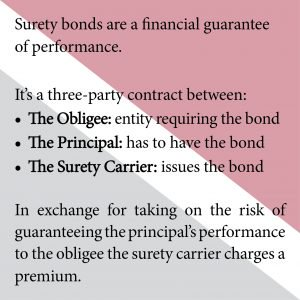 Surety bonds are a financial guarantee of performance
